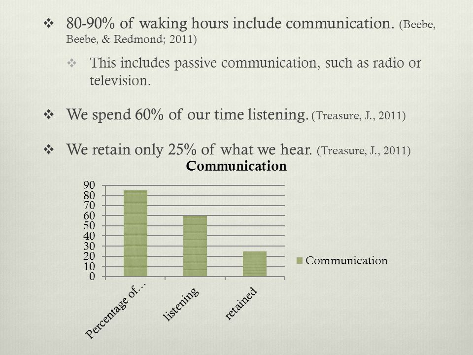 We spend 60% of our time listening. (Treasure, J., 2011)