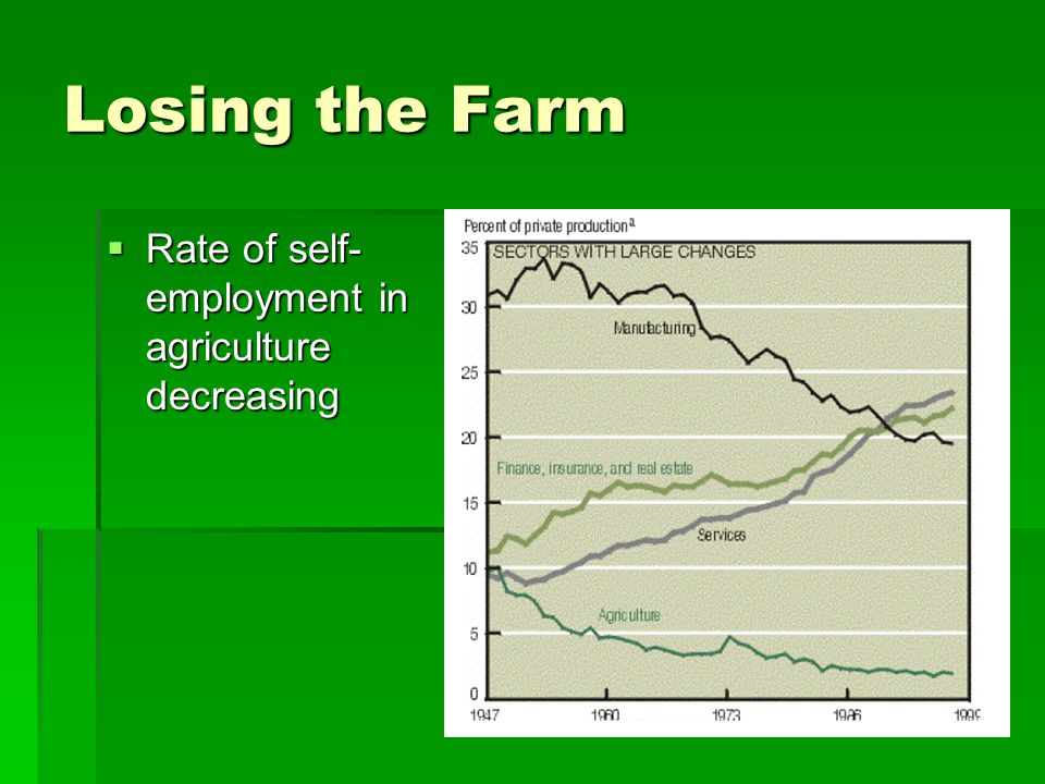 Losing the Farm Rate of self-employment in agriculture decreasing