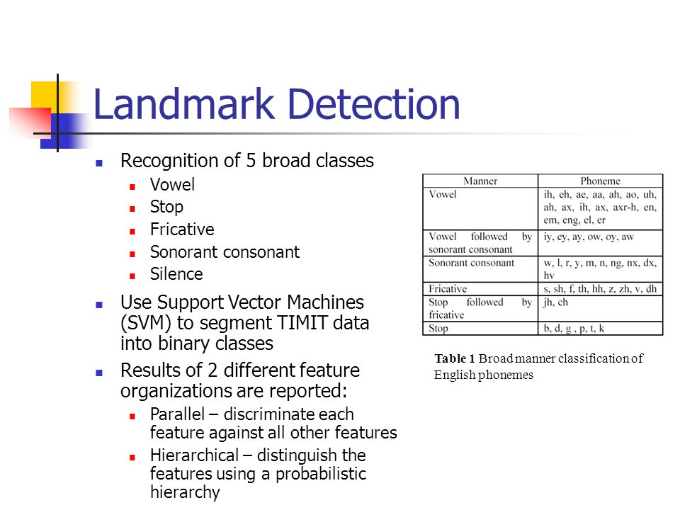 Landmark Detection Recognition of 5 broad classes