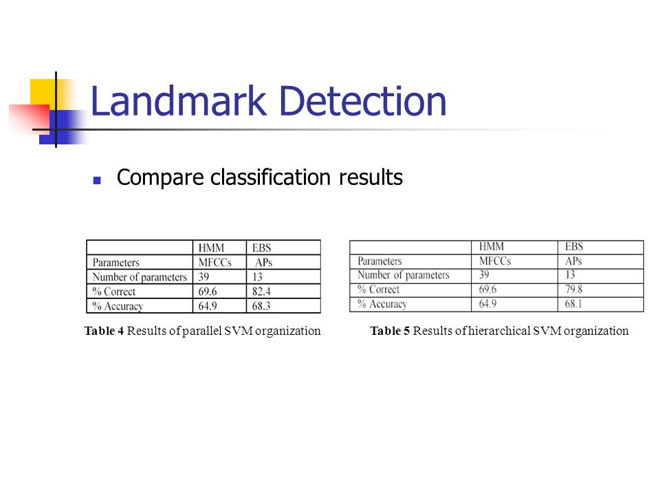 Landmark Detection Compare classification results
