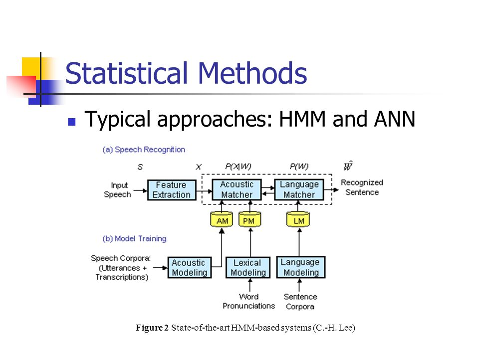Figure 2 State-of-the-art HMM-based systems (C.-H. Lee)