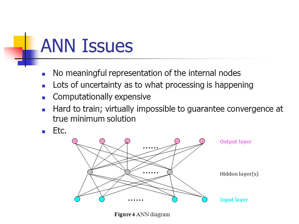 ANN Issues …… No meaningful representation of the internal nodes