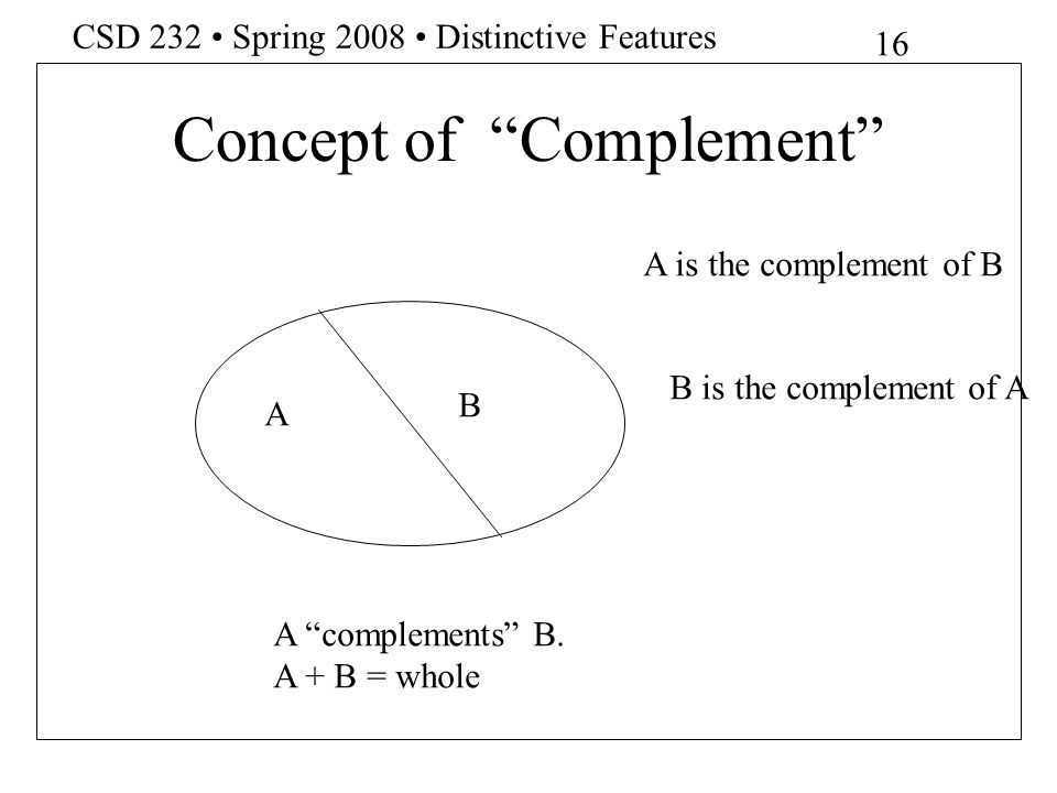 Concept of Complement