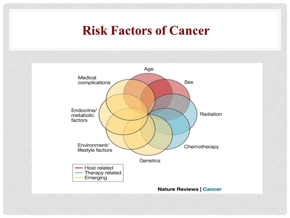 Risk Factors of Cancer