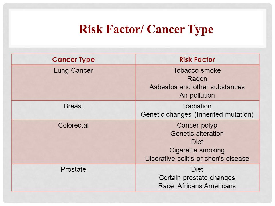 Risk Factor/ Cancer Type