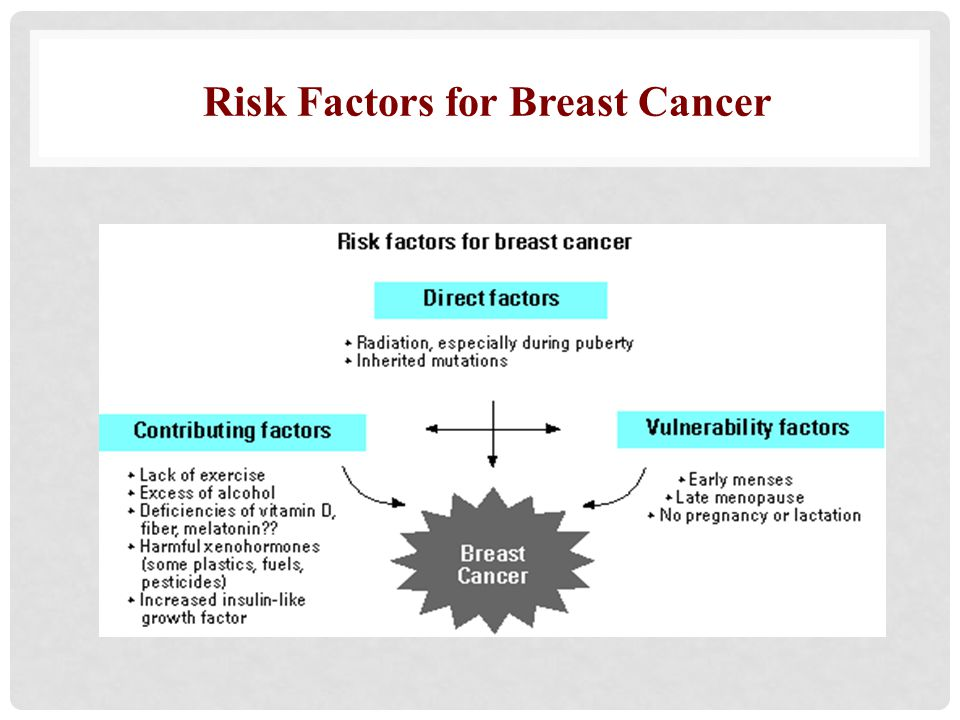 Breast Cancer Risk Factors Table