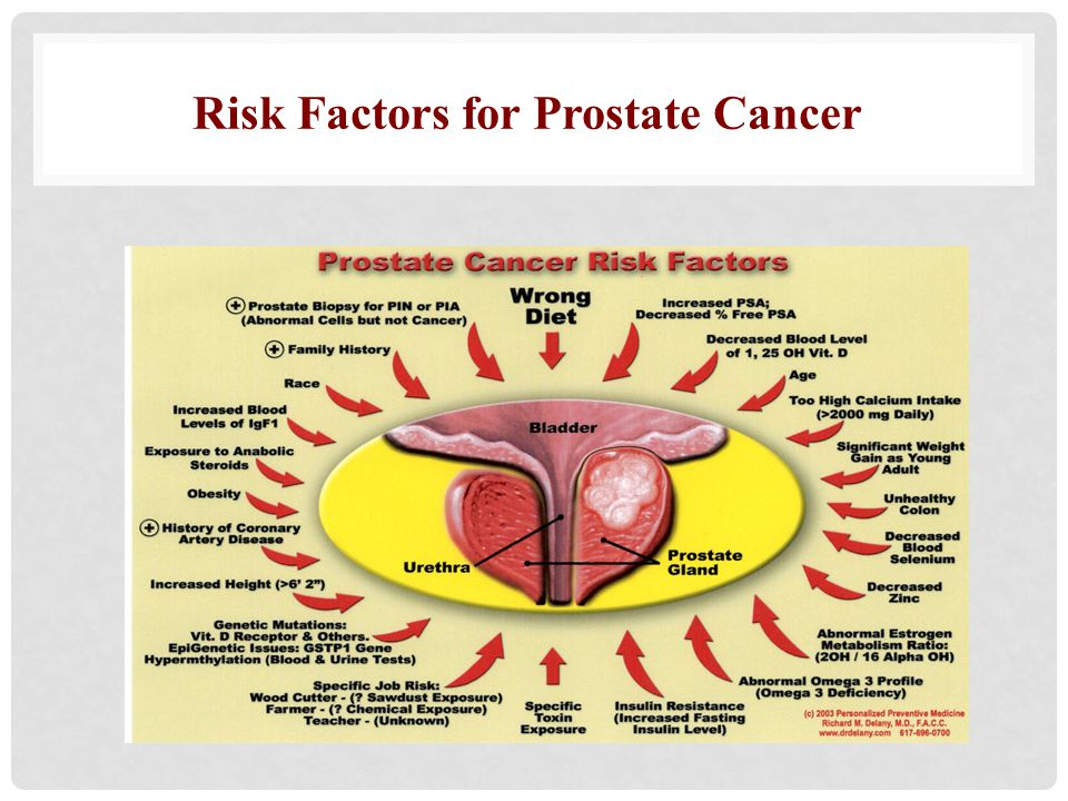 Risk Factors for Prostate Cancer