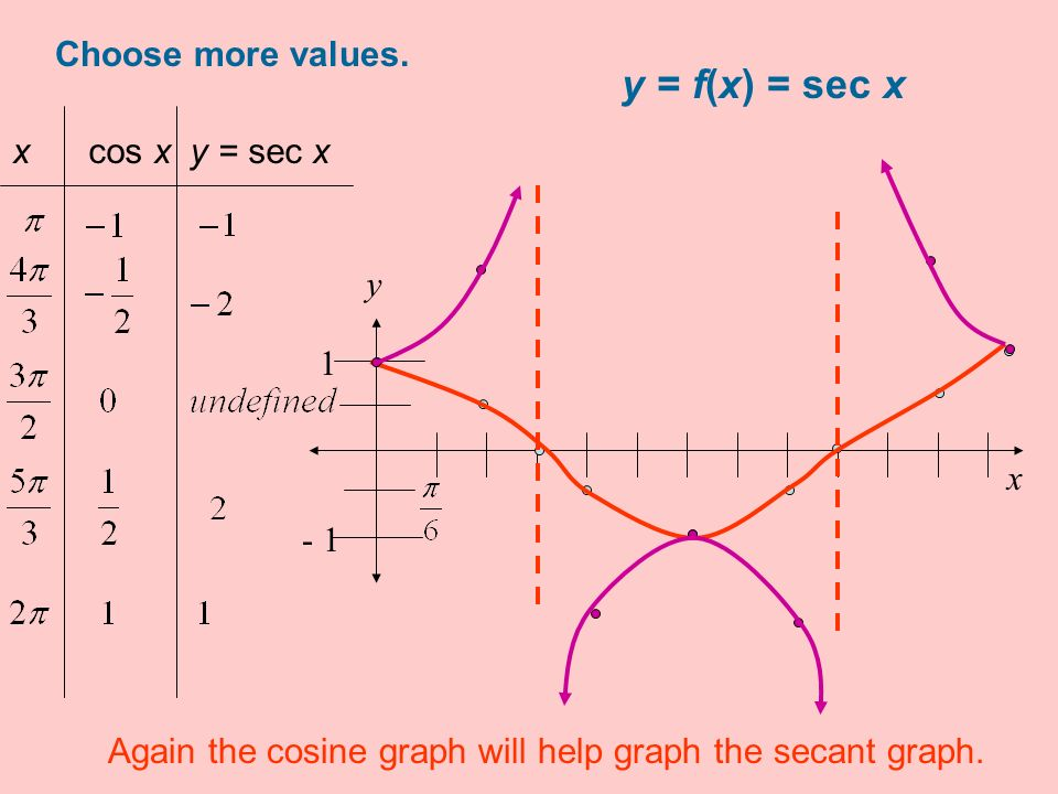 y = f(x) = sec x Choose more values. x cos x y = sec x y 1 x - 1