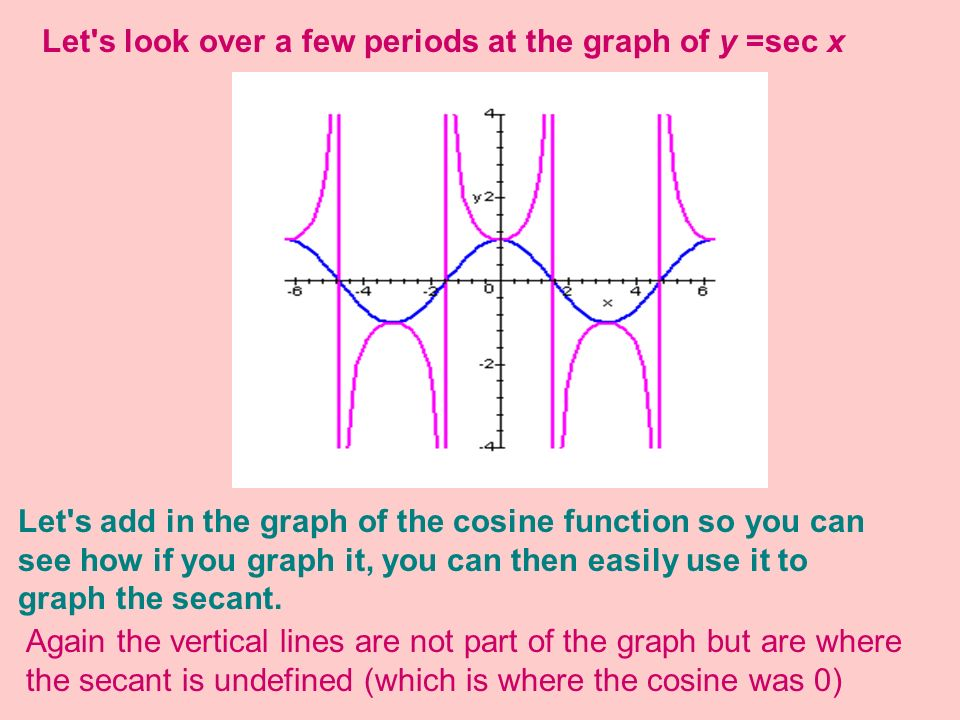 Let s look over a few periods at the graph of y =sec x