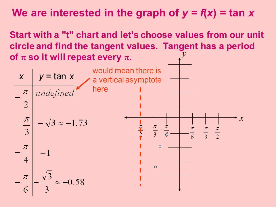 We are interested in the graph of y = f(x) = tan x