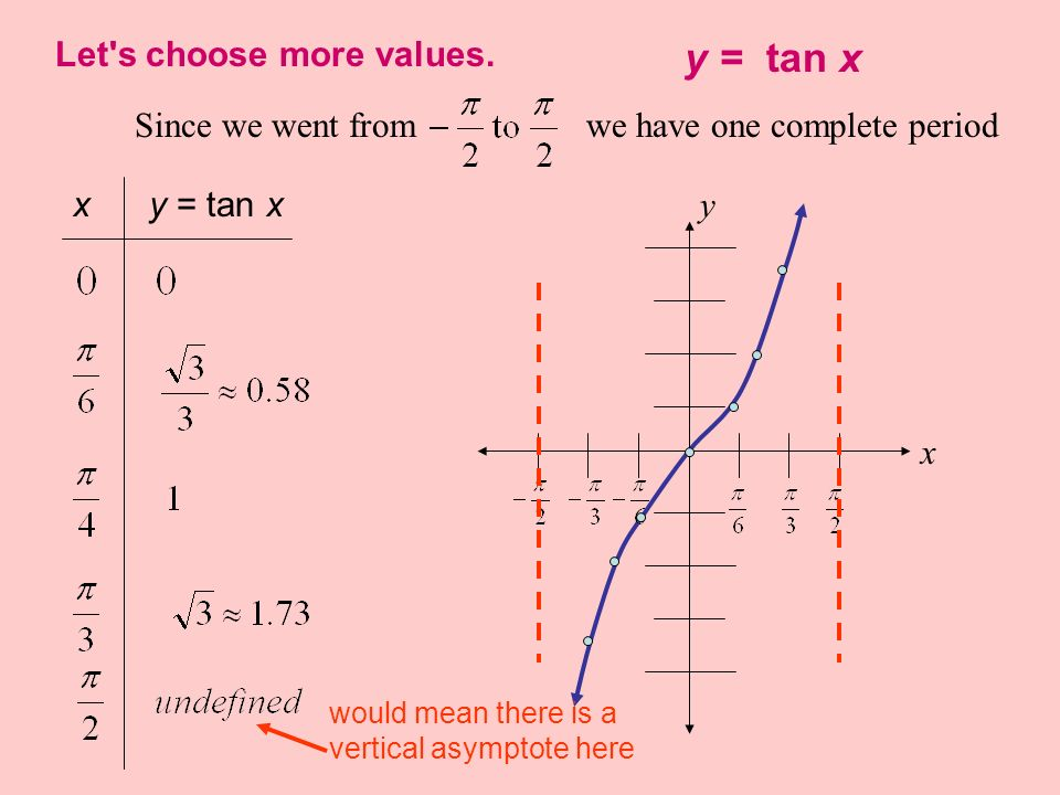 y = tan x Let s choose more values.