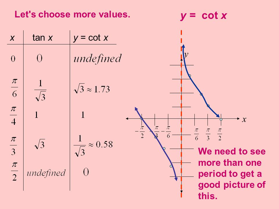 y = cot x Let s choose more values. x tan x y = cot x y x