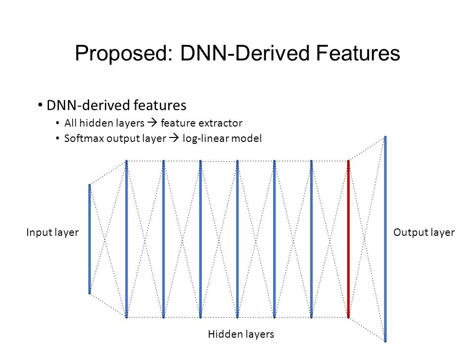 Proposed: DNN-Derived Features