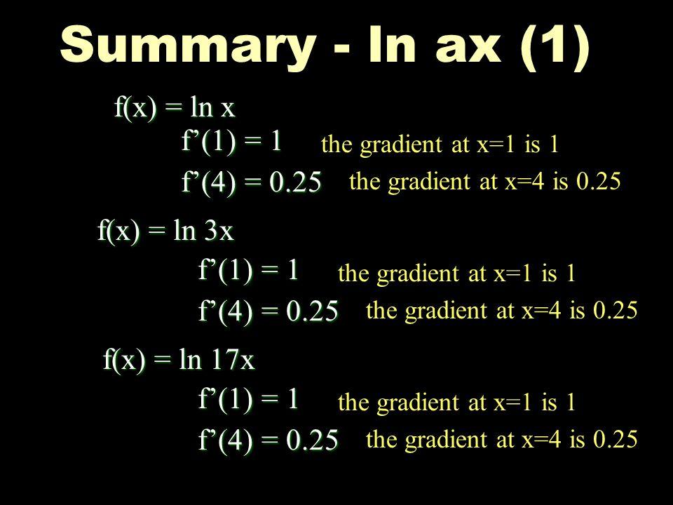 Summary - ln ax (1) f(x) = ln x f'(1) = 1 f'(4) = 0.25 f(x) = ln 3x
