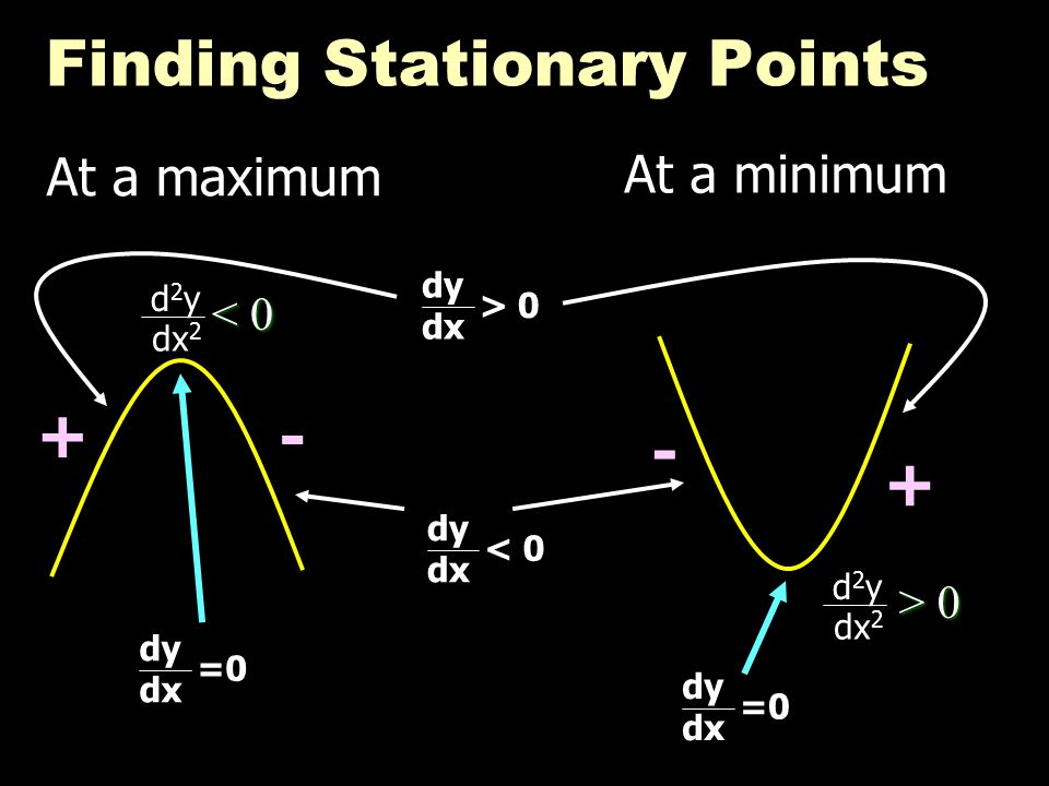 Finding Stationary Points