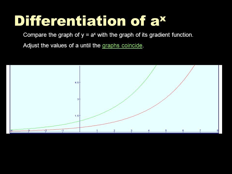 Differentiation of ax Compare the graph of y = ax with the graph of its gradient function.