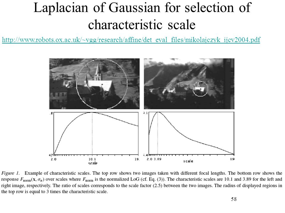 Laplacian of Gaussian for selection of characteristic scale