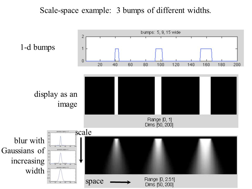 Scale-space example: 3 bumps of different widths.