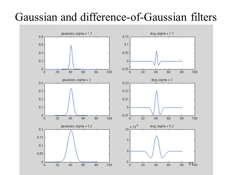 Gaussian and difference-of-Gaussian filters