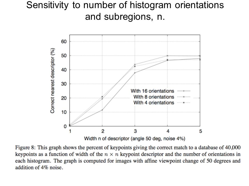 Sensitivity to number of histogram orientations and subregions, n.