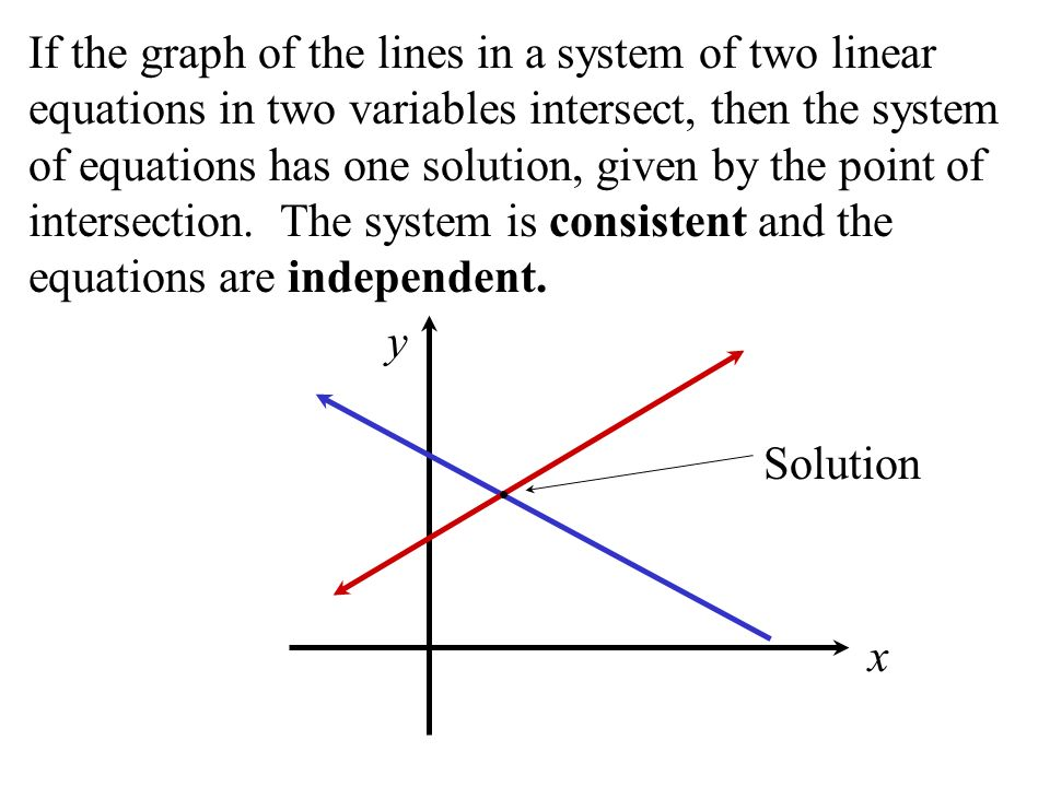 If the graph of the lines in a system of two linear equations in two variables intersect, then the system of equations has one solution, given by the point of intersection. The system is consistent and the equations are independent.