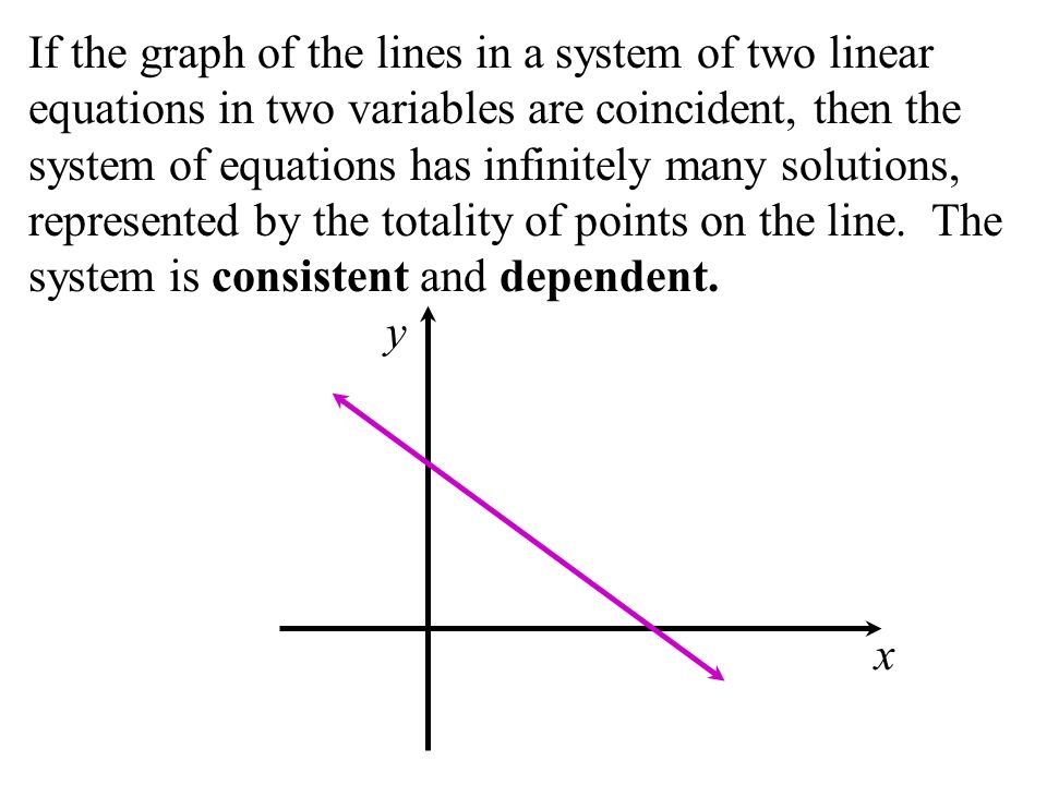 If the graph of the lines in a system of two linear equations in two variables are coincident, then the system of equations has infinitely many solutions, represented by the totality of points on the line. The system is consistent and dependent.