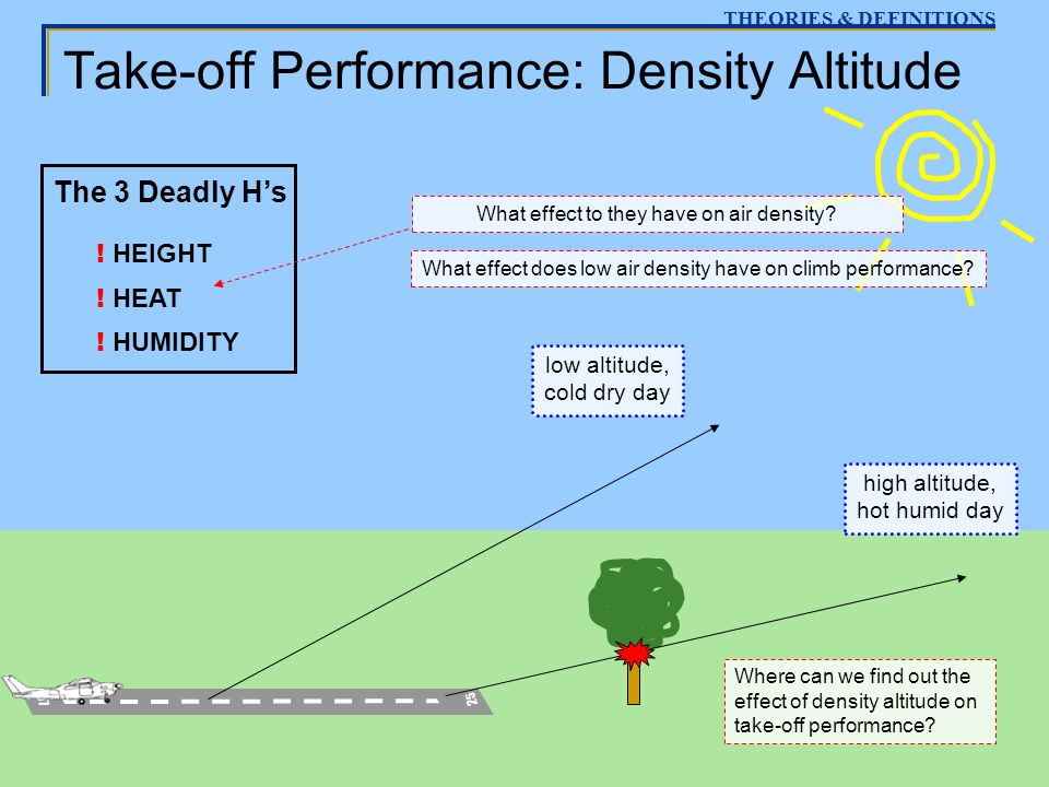 Take-off Performance: Density Altitude