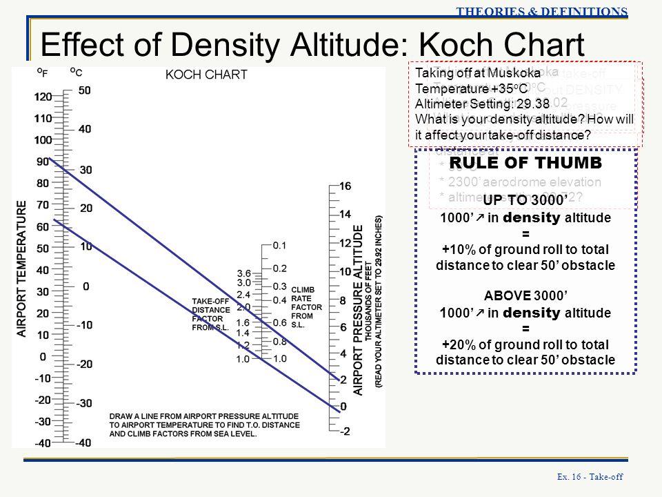 Effect of Density Altitude: Koch Chart