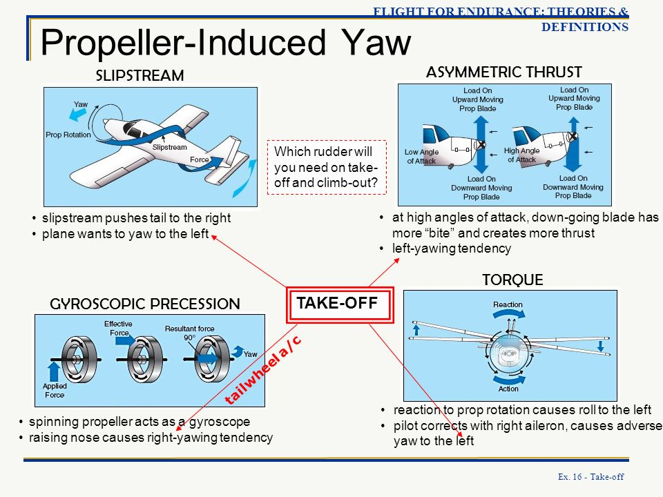 Propeller-Induced Yaw