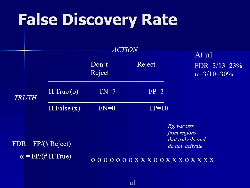 False Discovery Rate o o o o o o o x x x o o x x x o x x x x ACTION