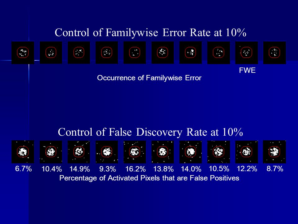 Control of Familywise Error Rate at 10%