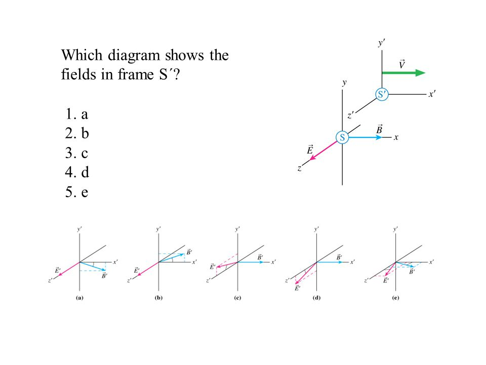 Which diagram shows the fields in frame S´