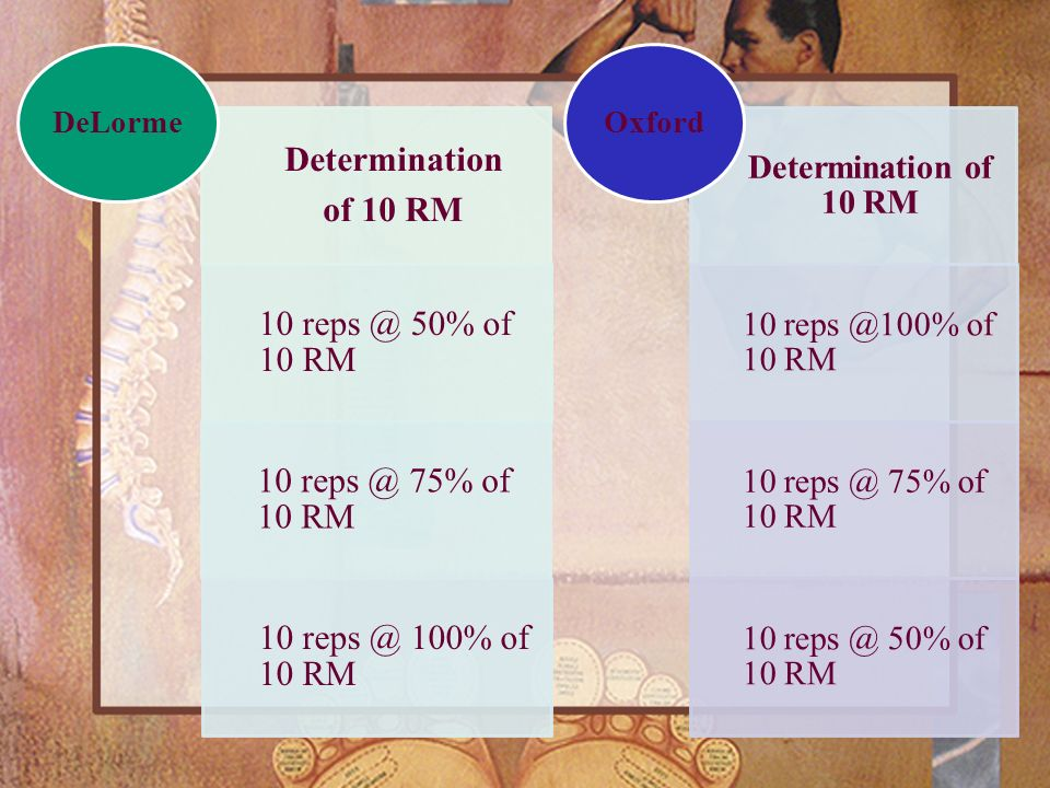 DeLorme Oxford Determination of 10 RM 10 50% of 10 RM