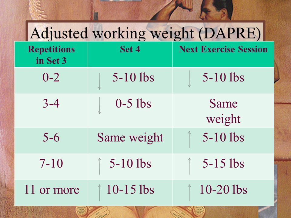 Adjusted working weight (DAPRE)