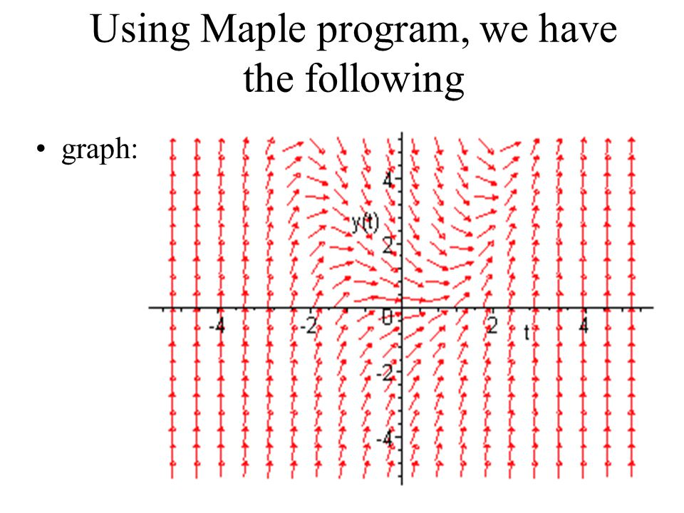 Using Maple program, we have the following