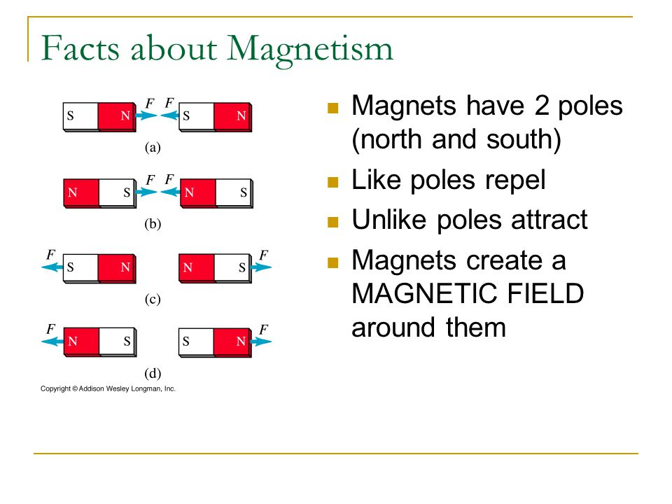 Facts about Magnetism Magnets have 2 poles (north and south)