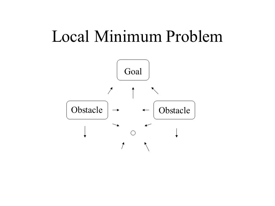Local Minimum Problem Goal Obstacle Obstacle