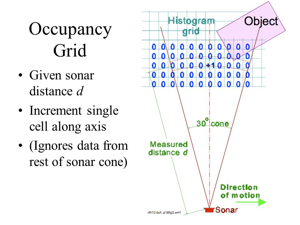 Occupancy Grid Given sonar distance d Increment single cell along axis