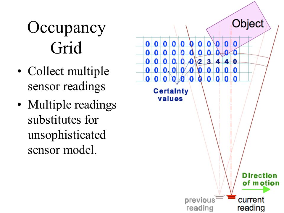 Occupancy Grid Collect multiple sensor readings