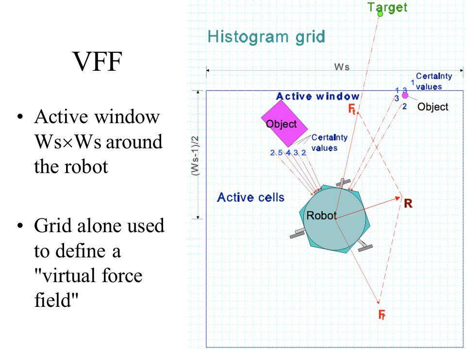 VFF Active window WsWs around the robot