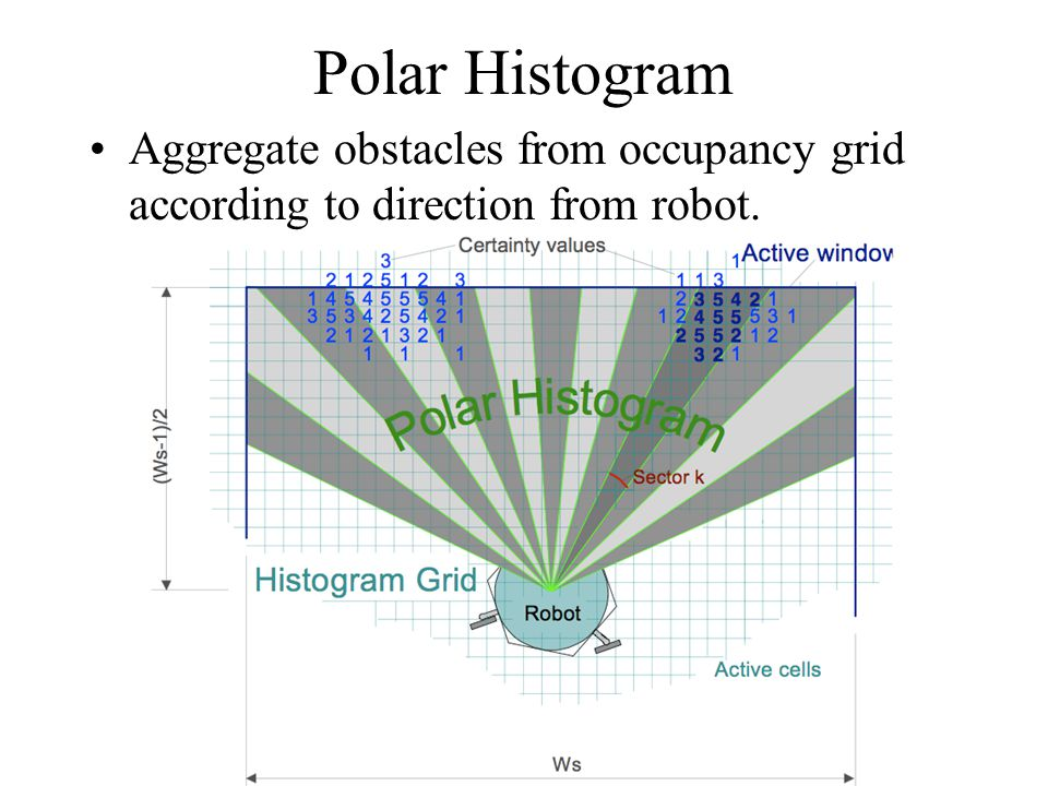 Polar Histogram Aggregate obstacles from occupancy grid according to direction from robot.