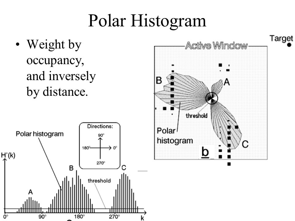 Polar Histogram Weight by occupancy, and inversely by distance.
