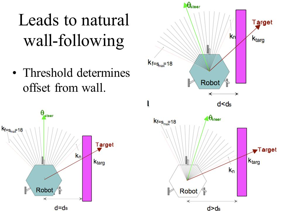 Leads to natural wall-following