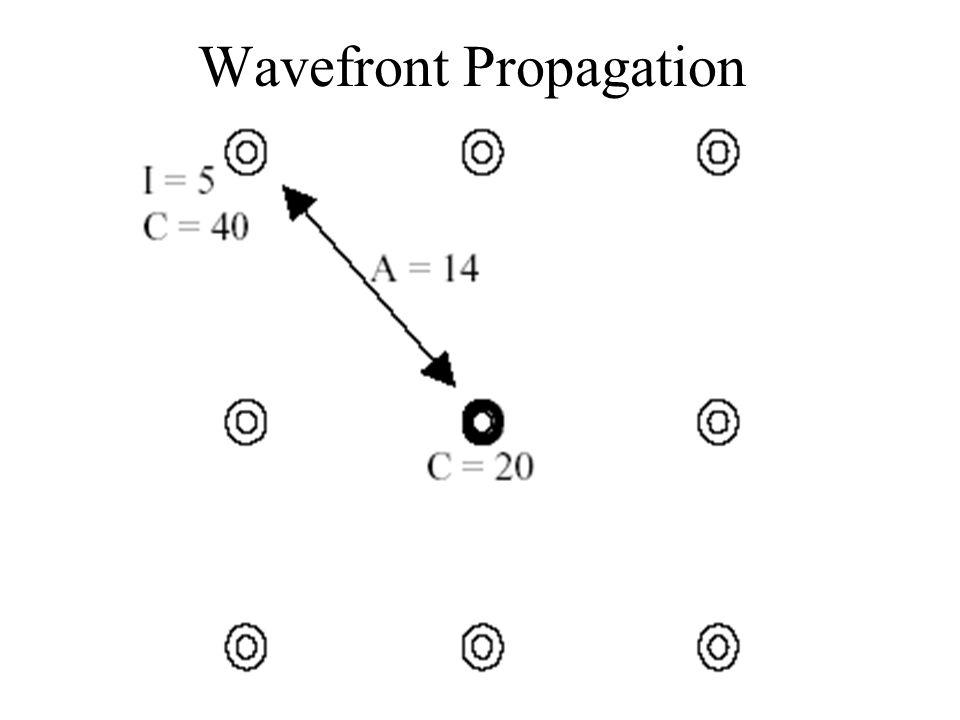 Wavefront Propagation