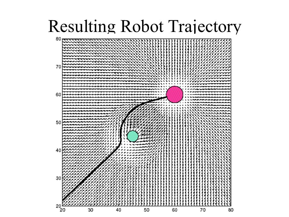 Resulting Robot Trajectory