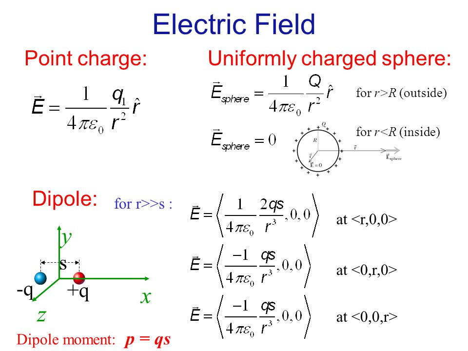Electric Field y x z Point charge: Uniformly charged sphere: Dipole: