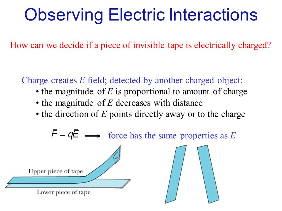 Observing Electric Interactions