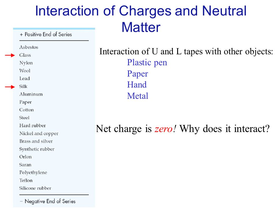 Interaction of Charges and Neutral Matter