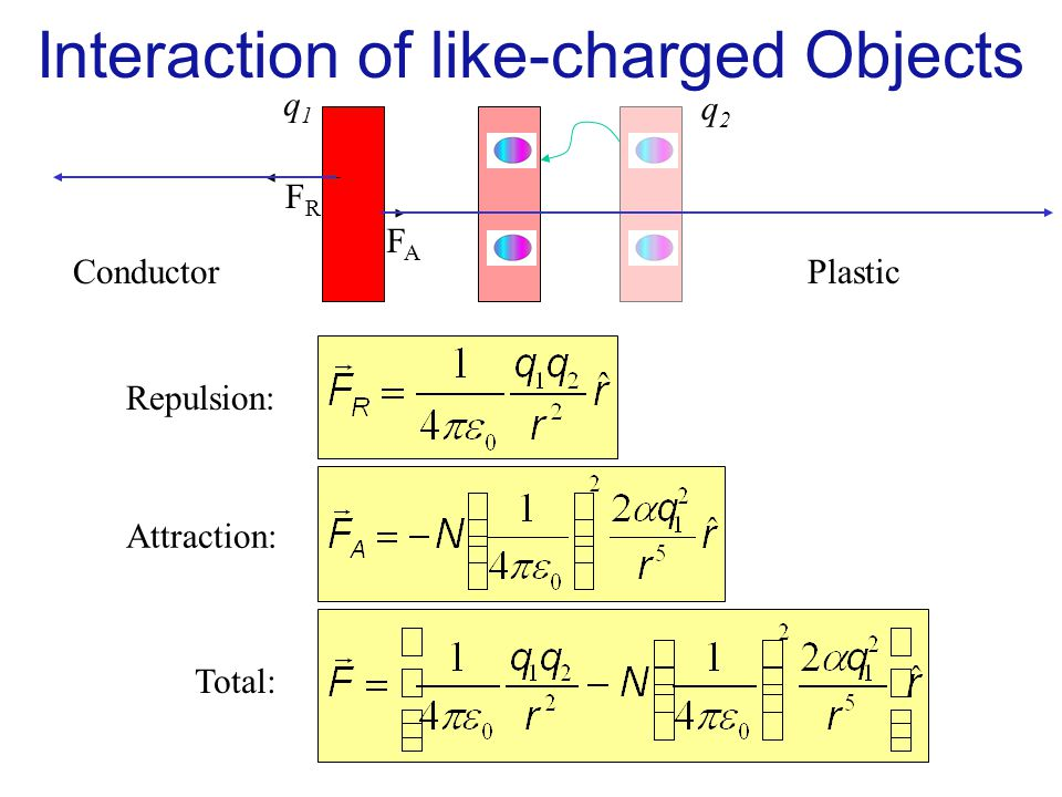 Interaction of like-charged Objects