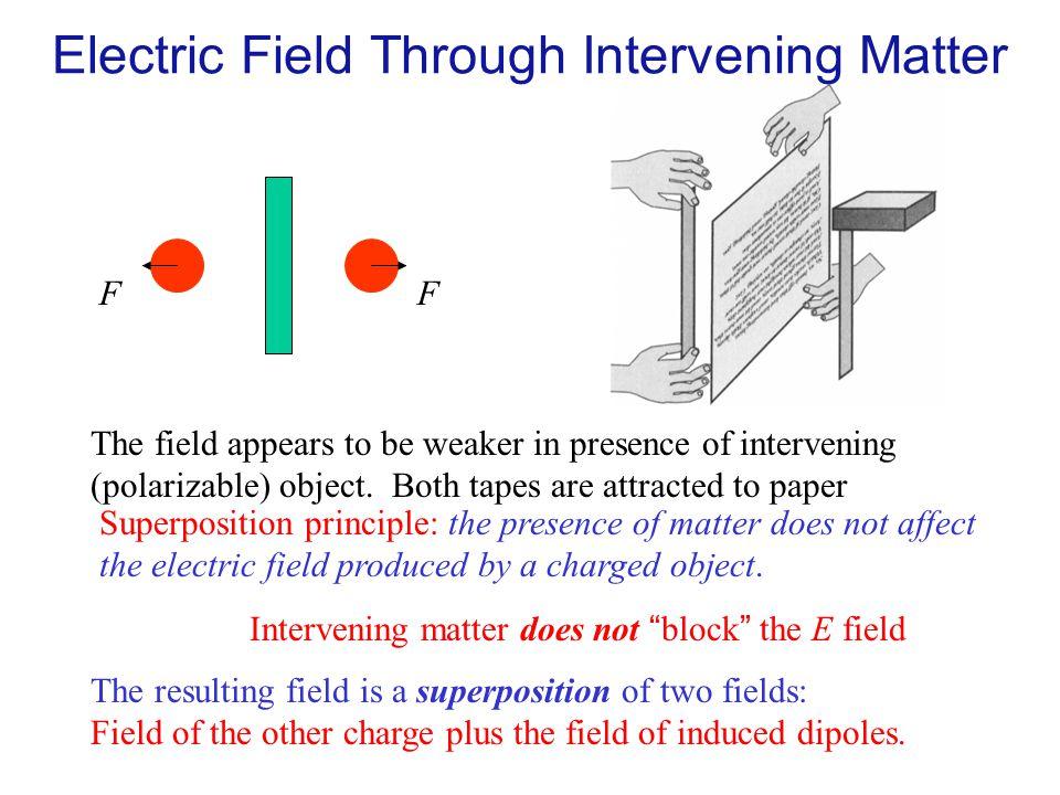 Electric Field Through Intervening Matter